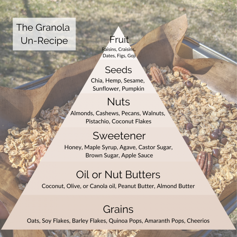 The Granola Un-Recipe