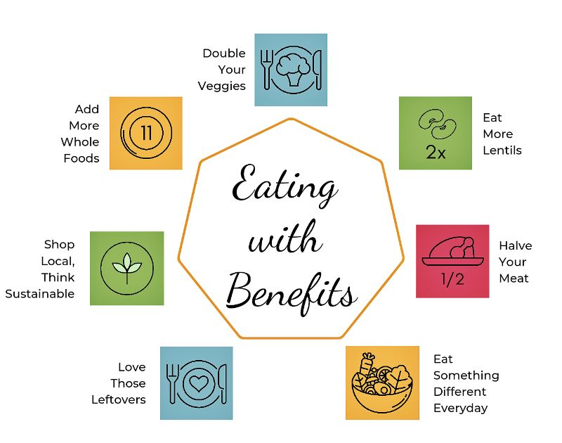 Eating with Benefits | MapleandMarigold.com